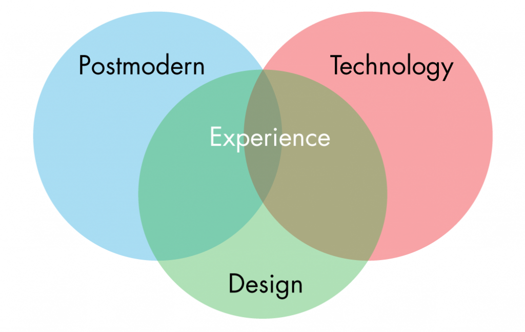 venn diagram intersecting Postmodern, design, and technology at the point of experience.